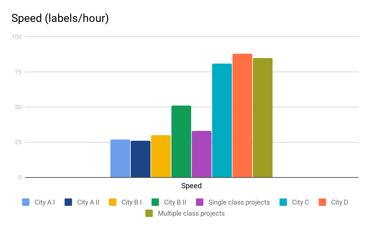 A column graph showing the mean number of labels completed each hour; by project, and by project type.