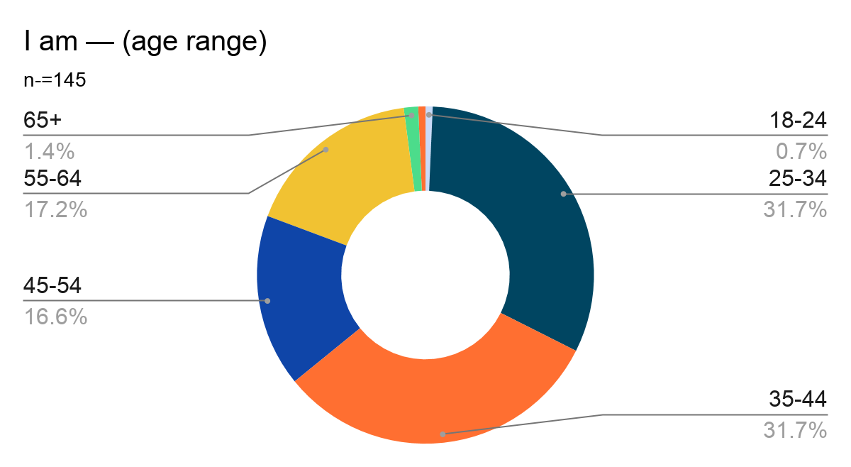 Donut chart showing results of Question 3: I am — (age range). Results are listed below.