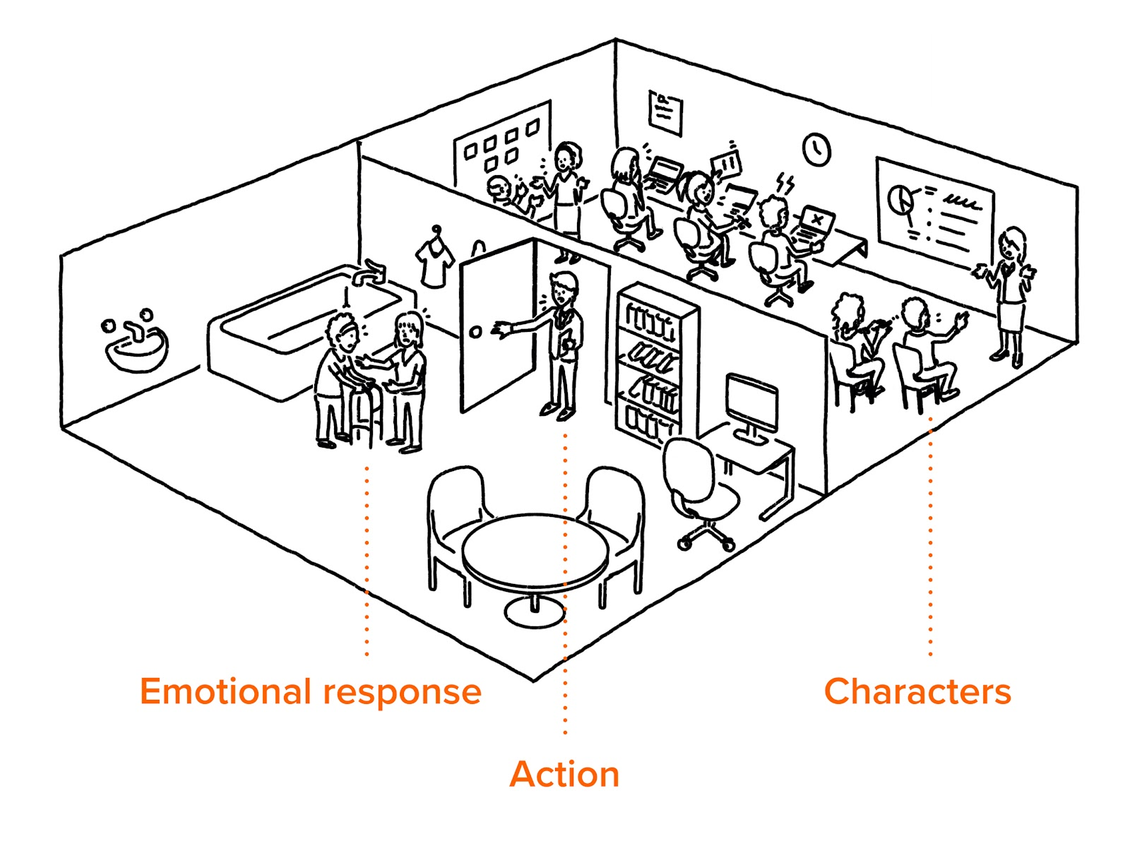 A visual metaphor, with labels, for a home healthcare service illustrates the patient's emotional response when their experience is interrupted by acitivities that should take place behind the scenes.
