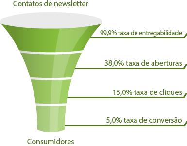 Diagrama de funil para ação de e-mail marketing