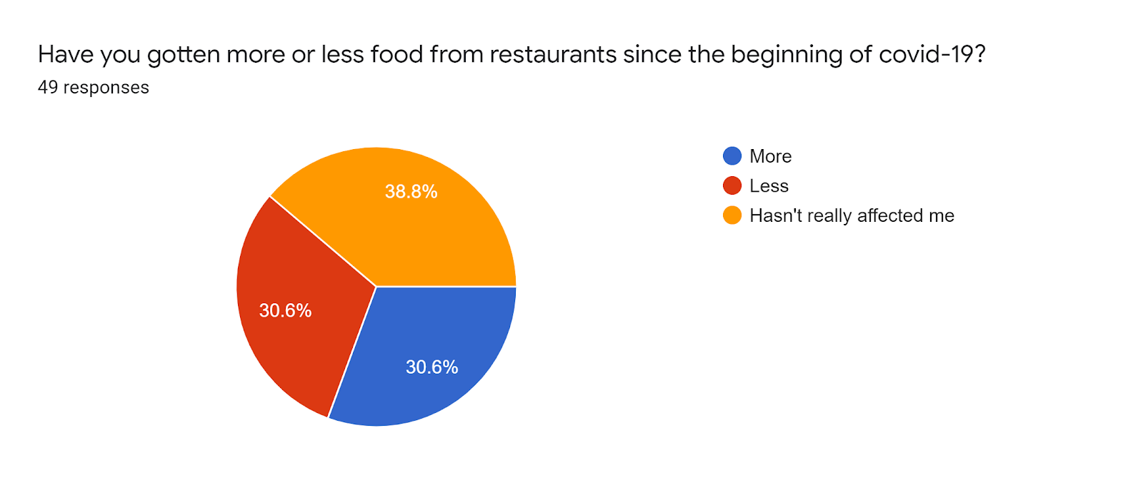Forms response chart. Question title: Have you gotten more or less food from restaurants since the beginning of covid-19?. Number of responses: 49 responses.