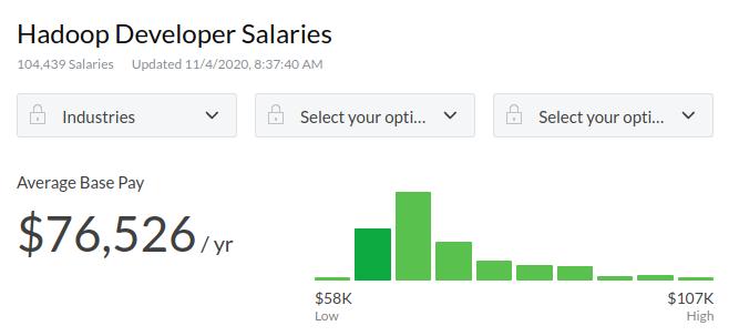 Hadoop Career: Career in Big Data Analytics