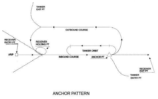 https://web.archive.org/web/20150508140837/http:/www.vatusa.net/training/img/wiki_up/anchor%20pattern.PNG
