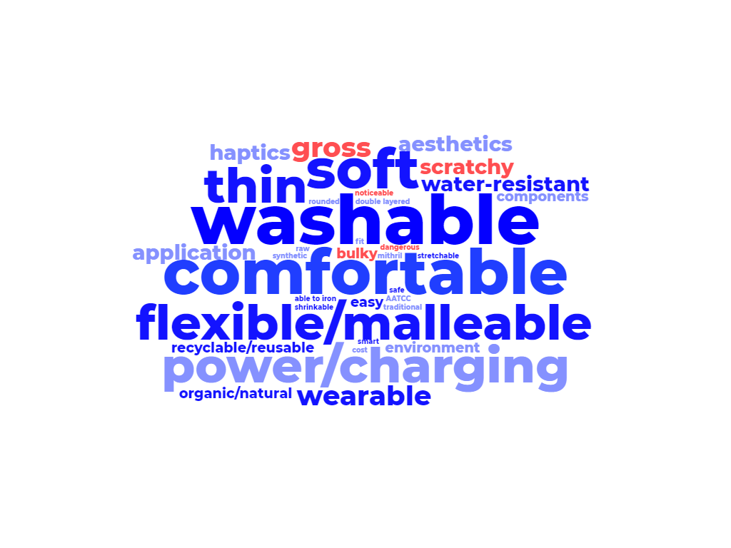 "Word cloud with blue and red terms of different sizes. ""Washable"" is the largest overall, and ""gross"" is the largest red term. Other large terms are ""comfortable"", ""flexible/malleable"", and ""power/charging""."