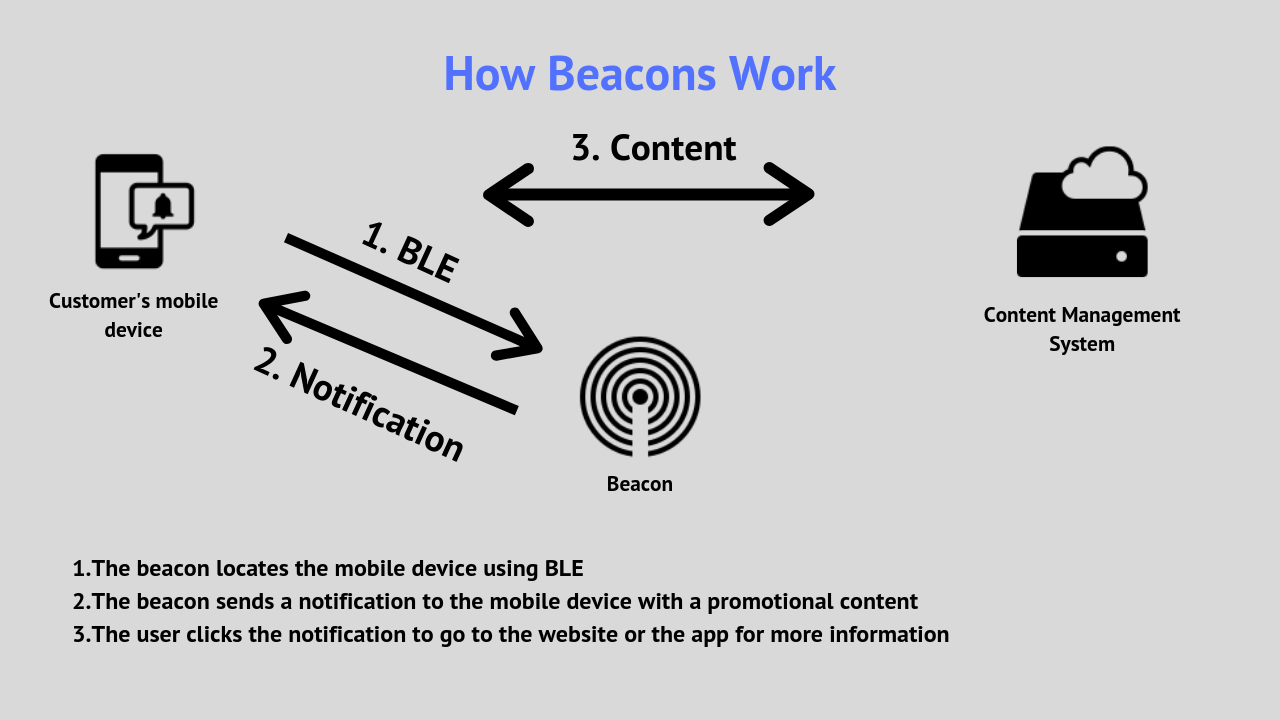 The beacon detects mobile device and sends promotional notification. The customer clicks on the notification to get more info.