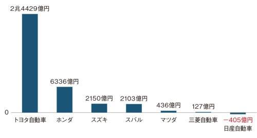 図1 自動車7社の営業損益(20年3月期)