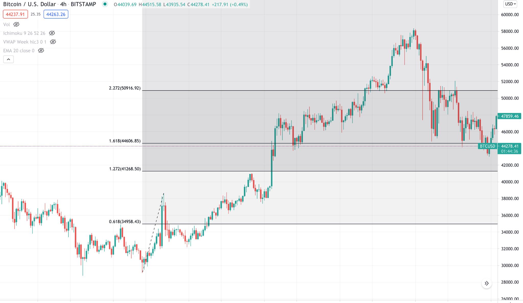 Fibonacci extension to confirm the possible profit target level.