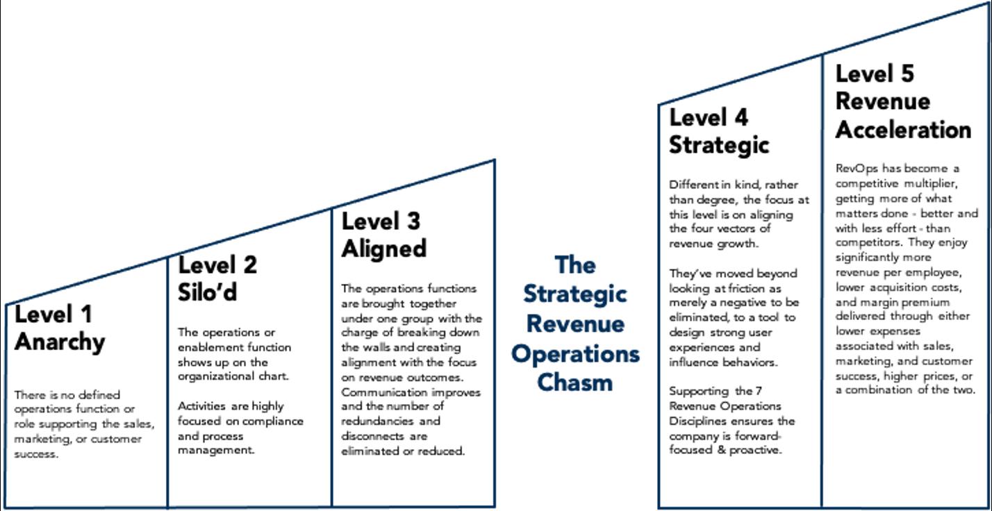 5-levels-of-revops
