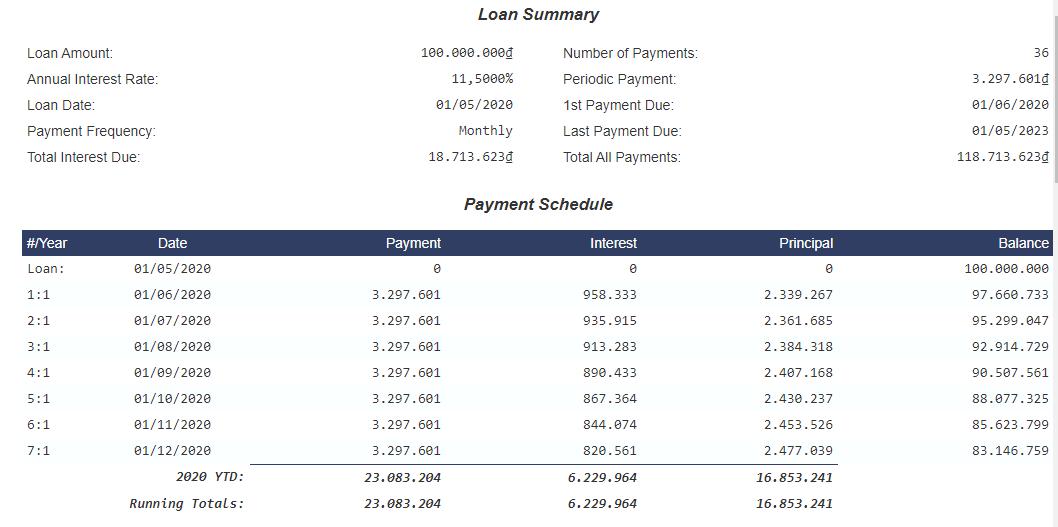 Lịch trả nợ lãi vay tiền trả góp bậc thang 1