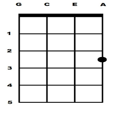 Experiment With The C Major Chord