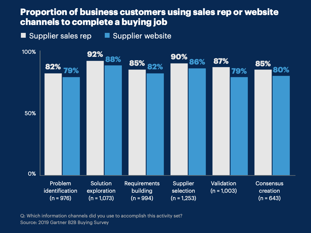 B2B-Customers-Using-Sales-Rep-Or Website-Channels-to-complete-a -buying-job