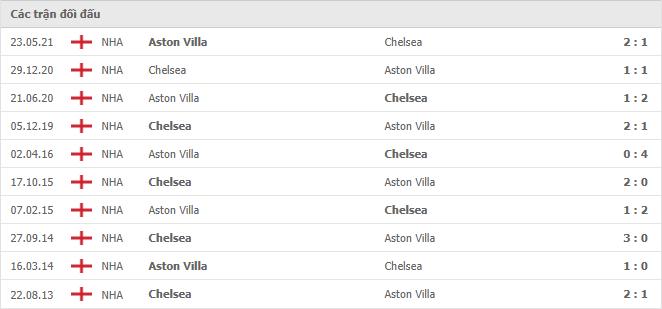 10 cuộc đối đầu gần nhất giữa Chelsea vs Aston Villa