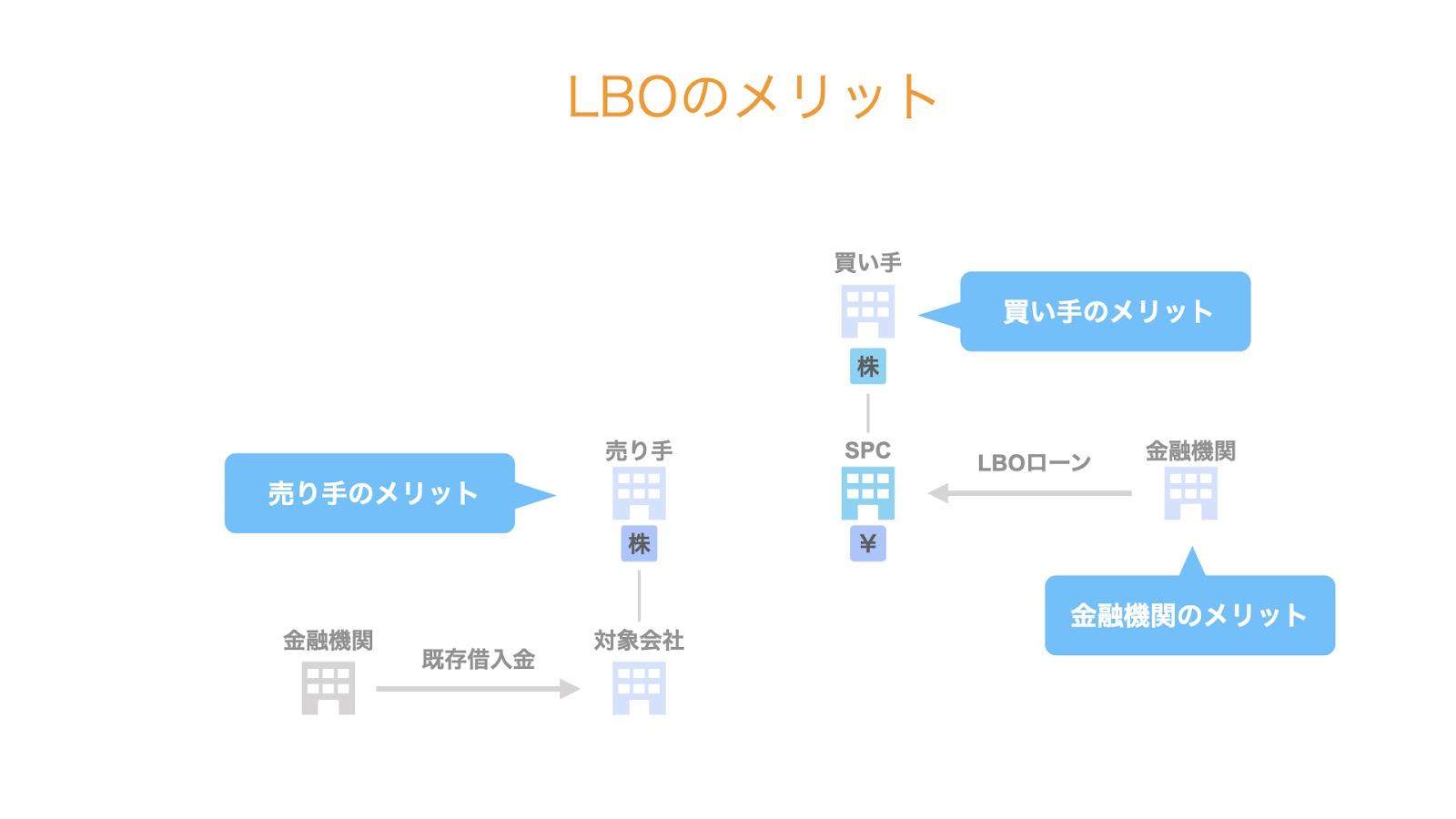 LBOのメリット