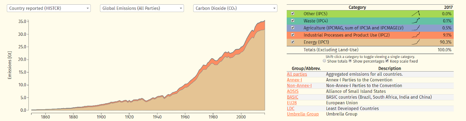 The different sources of man-made athmospheric carbon emissions