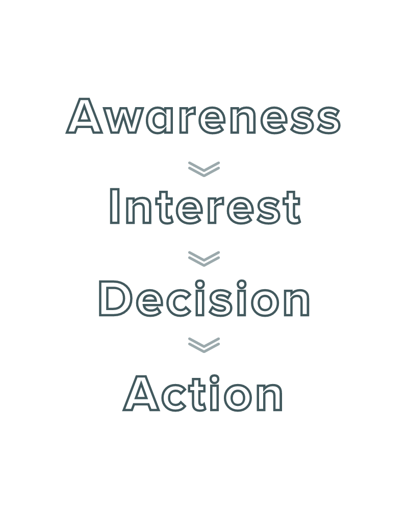 Funnel image with Awareness, Interest, Decision, Action