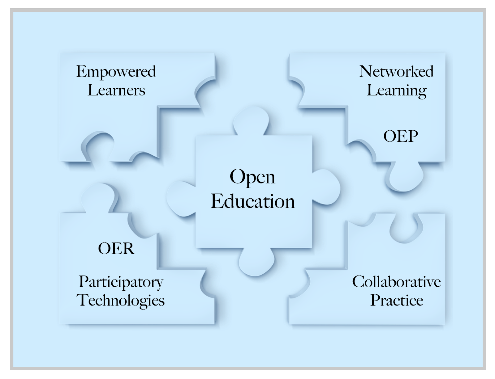 illustration of multiple puzzle pieces with open education at the centre and networked learning, rep, empowered learners, oer, participatory technologies, and collaborative practice written on the remaining puzzle pieces
