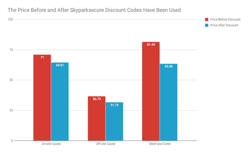 The Price Before and After Skyparksecure Voucher Codes Have Been Used - Table