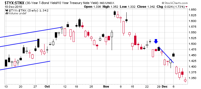 The Yield Curve Flattened More This Week As Bond Vigilantes