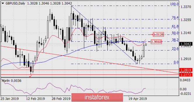 Forecast for GBP/USD on May 1, 2019