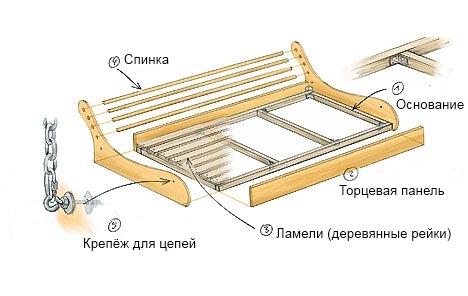 Схема сиденья-скамьи для детских качелей