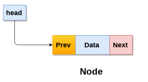 Doubly Linked list in Data Structure