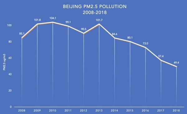 Why low levels of Beijing air pollution actually cause the MOST harm
