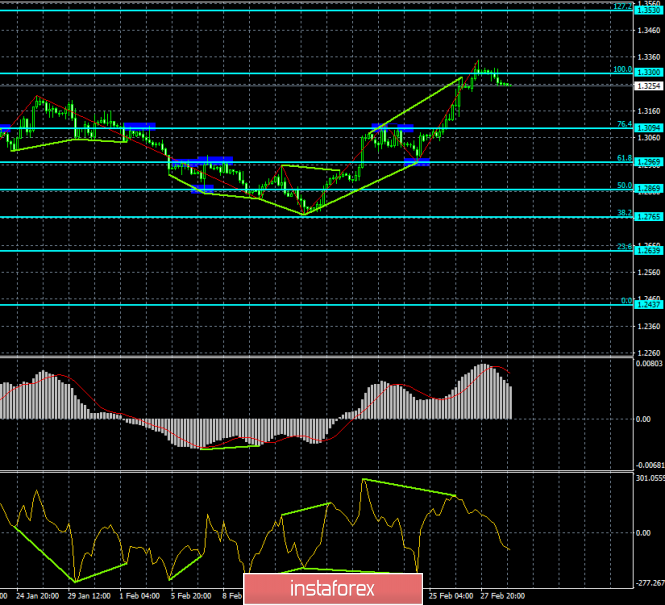 Analysis of GBP / USD Divergences for March 1. The level of 1.3300 was an insurmountable obstacle.