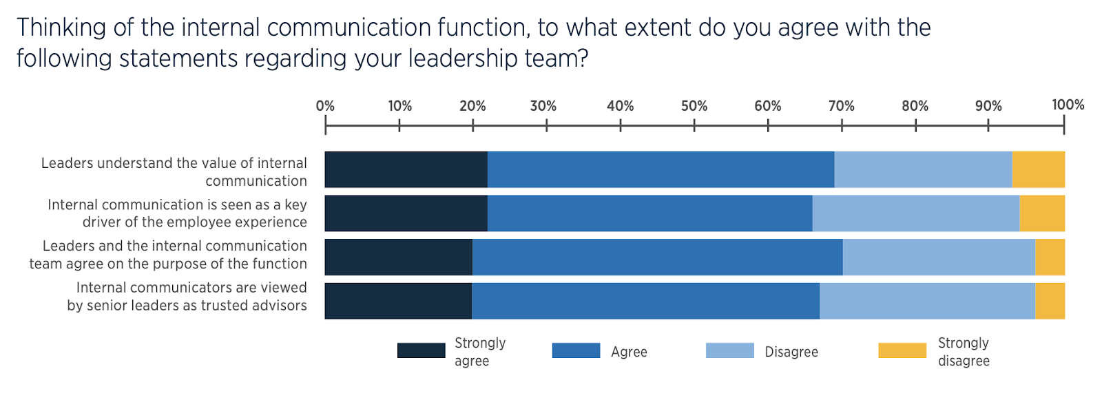 A bar graph showing that most leaders understand the value of internal communication