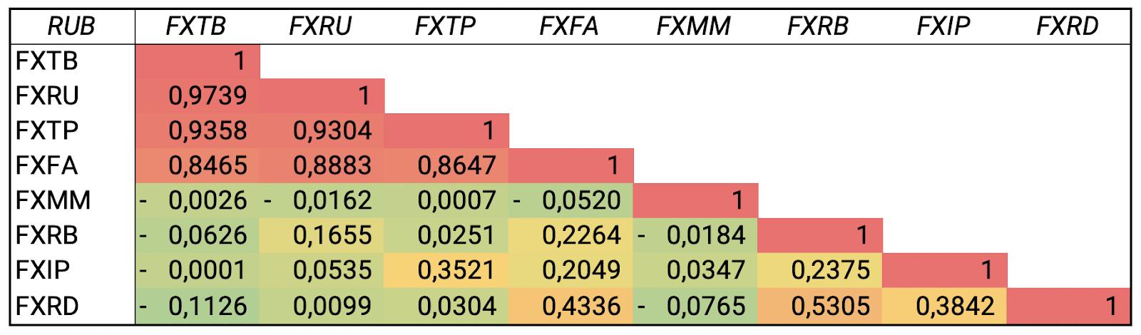Корреляция ETF облигаций за последние 5 лет (RUB)
