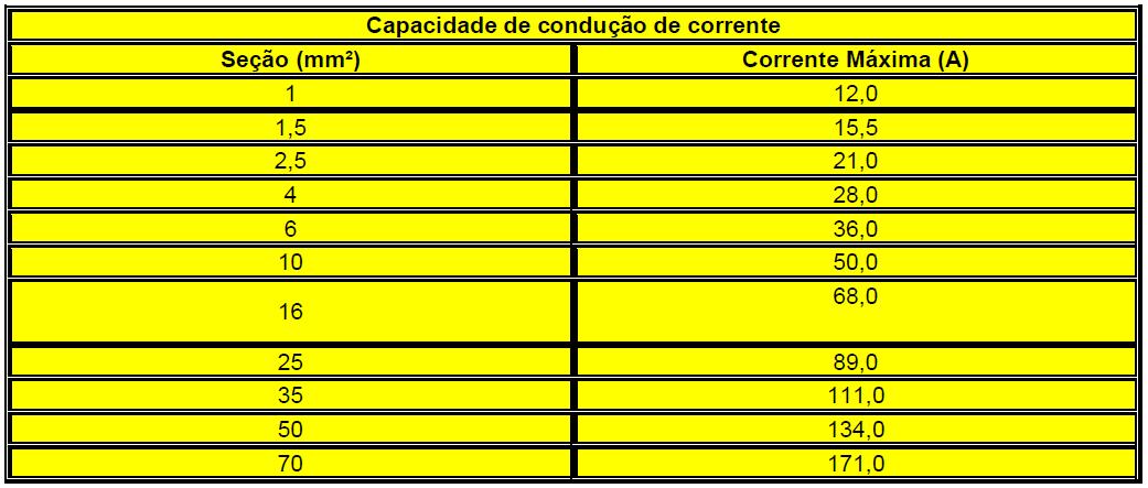 Tabela de capacidade de condução de corrente.
