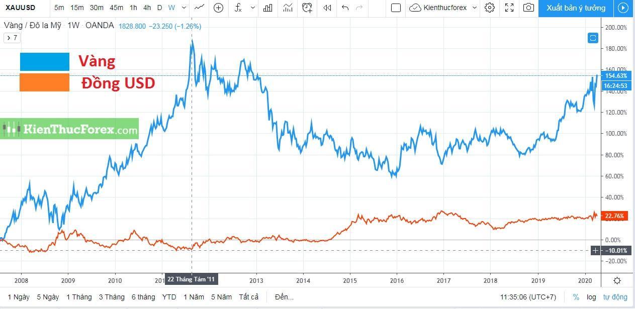 So sánh đầu từ vàng và trái phiếu