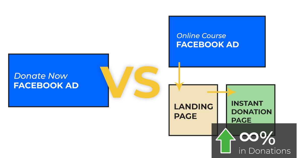 comparing the flow of a donate now ad to a landing page offer and follow-up donation.