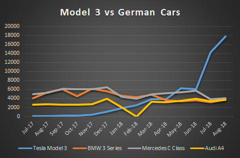 Model 3 vs German Competitors