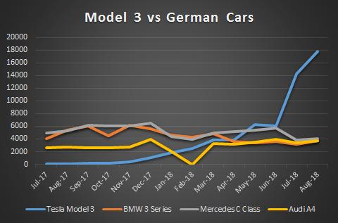 Model 3 vs German Competitors