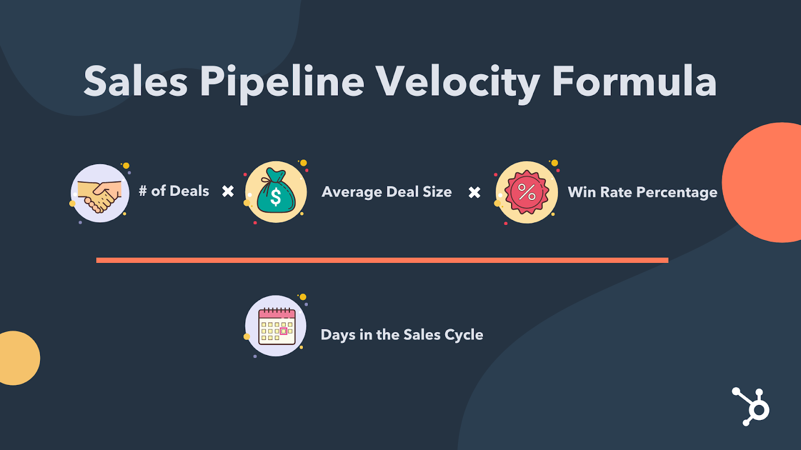 Sales Pipeline Velocity Formula by HubSpot