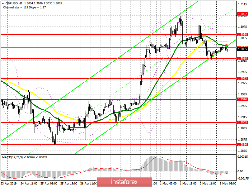GBP/USD: plan for the European session on May 3. The pound is ready to continue its decline