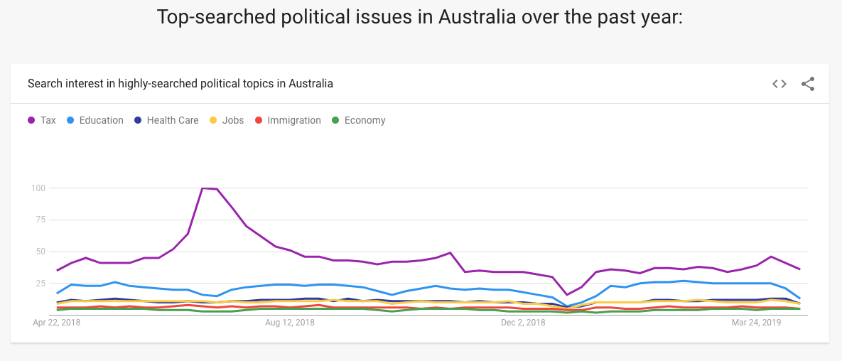 A graph showing search interest for the top searched political issues in Australia over the past year, including tax, education, healthcare, jobs, immigration and economy (in order)