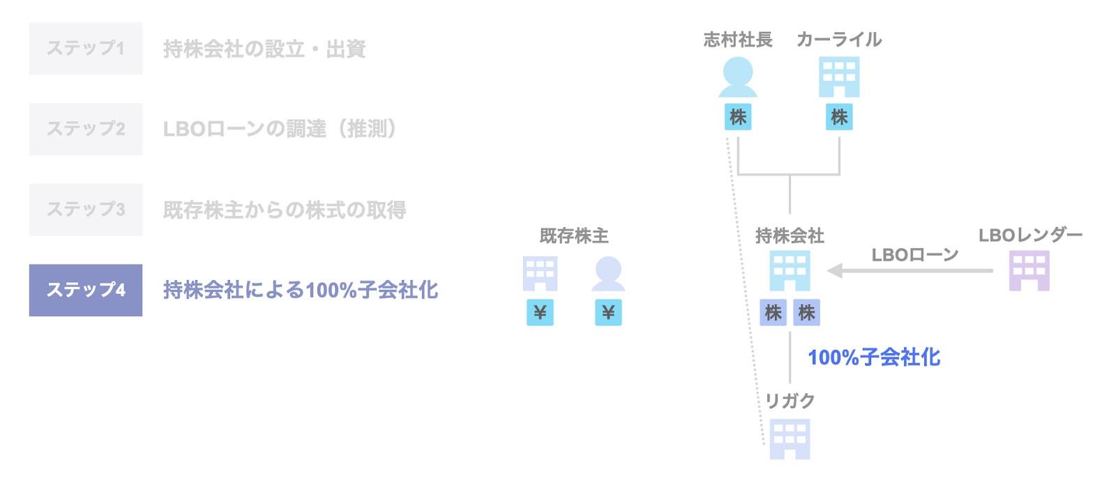 投資事例:カーライルによるリガクへの投資のスキームステップ4