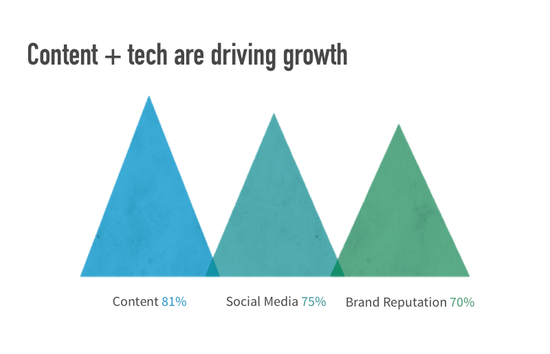 content-and-tech-are-driving-growth.png
