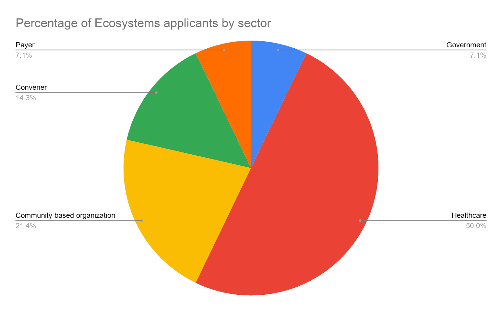 Pie chart showing % of Learning Collaborative applicants by sector: 50% Healthcare, 21.4% community based organization, 14.3% Convener, 7.1% Payer, and 7.1% Government