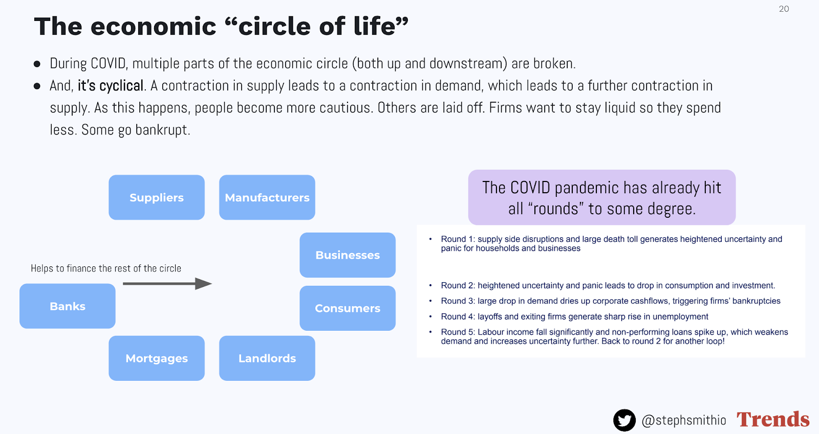 The economic circle of life showing how COVID impacts the overall cycle.