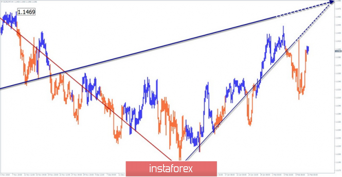 Simplified wave analysis of EUR / CHF for February 13