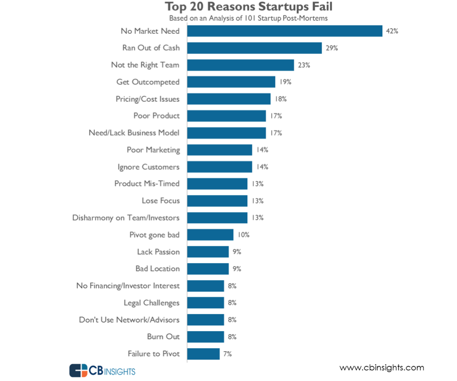 Statistics showing top 20 reasons why startups fail
