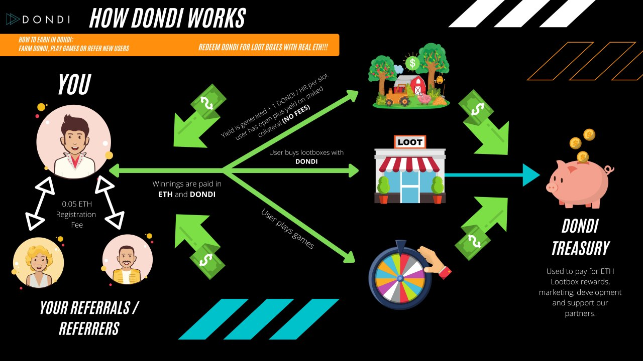 how dondi works inforgraphic