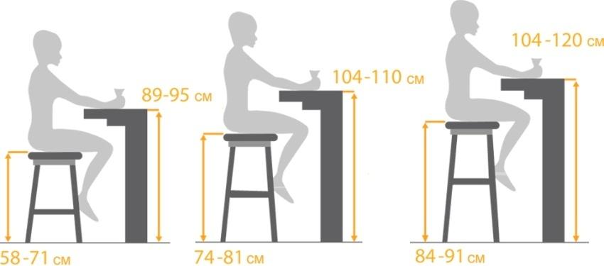 Замеры для изготовления барного стула