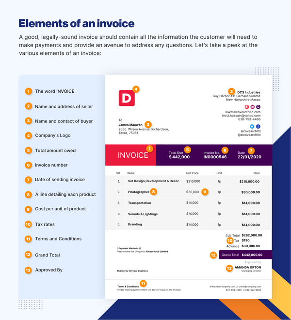 Filling out elements of an invoice