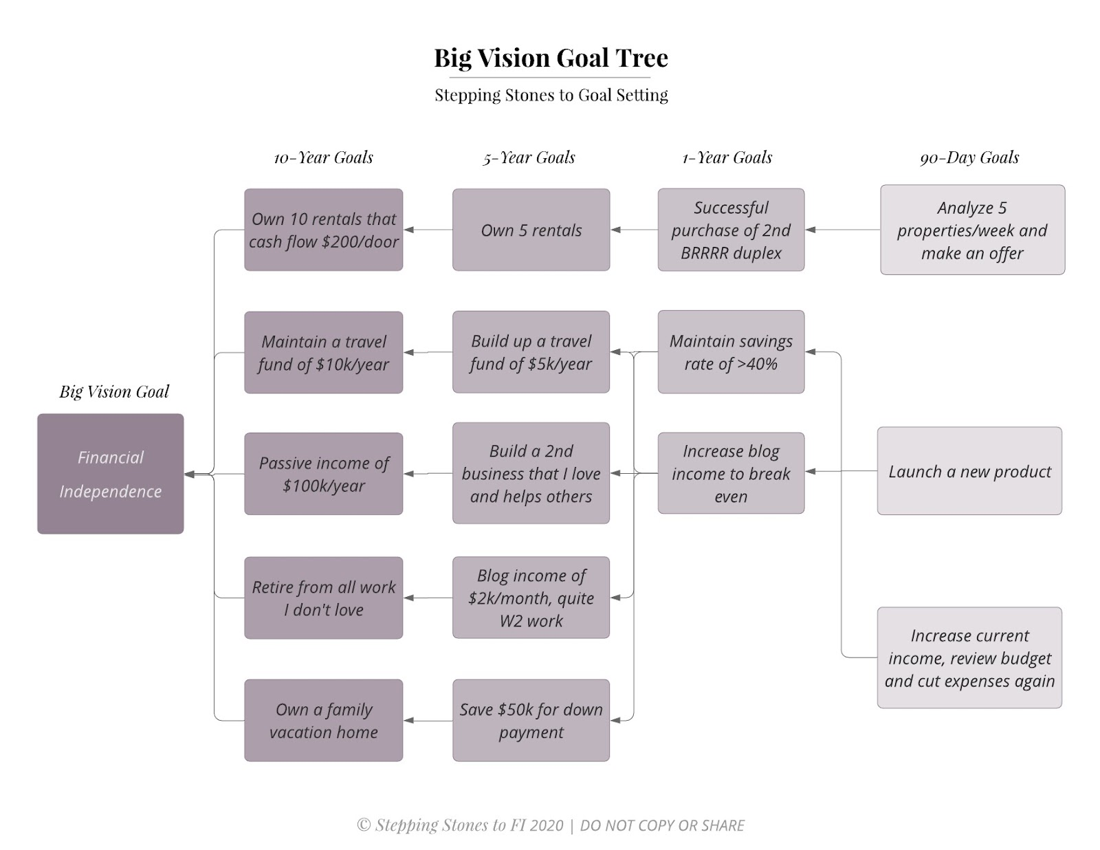 Example of a long-term financial goal tree
