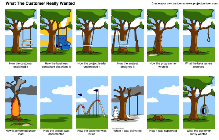 What the Customer Really Wanted—How to write an effective product requirements document