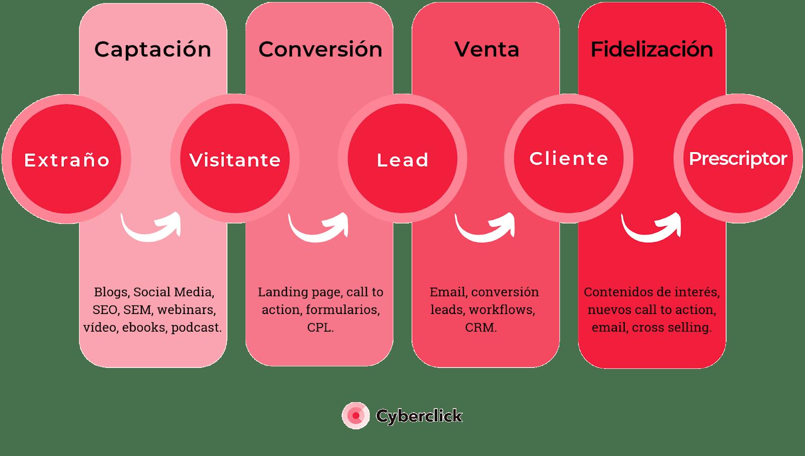 Inbound marketing que contenidos usar en cada fase del embudo de conversion