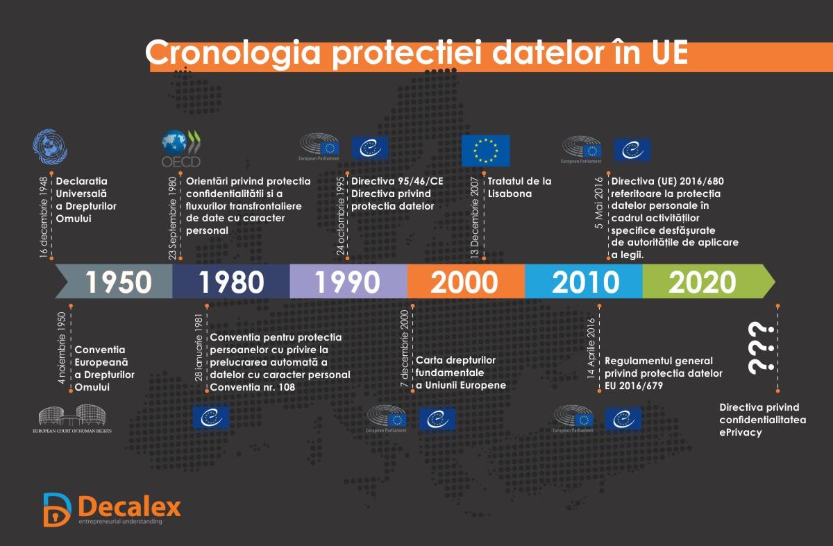 Istoria GDPR din 1950 incepand de la Conventia CEDO